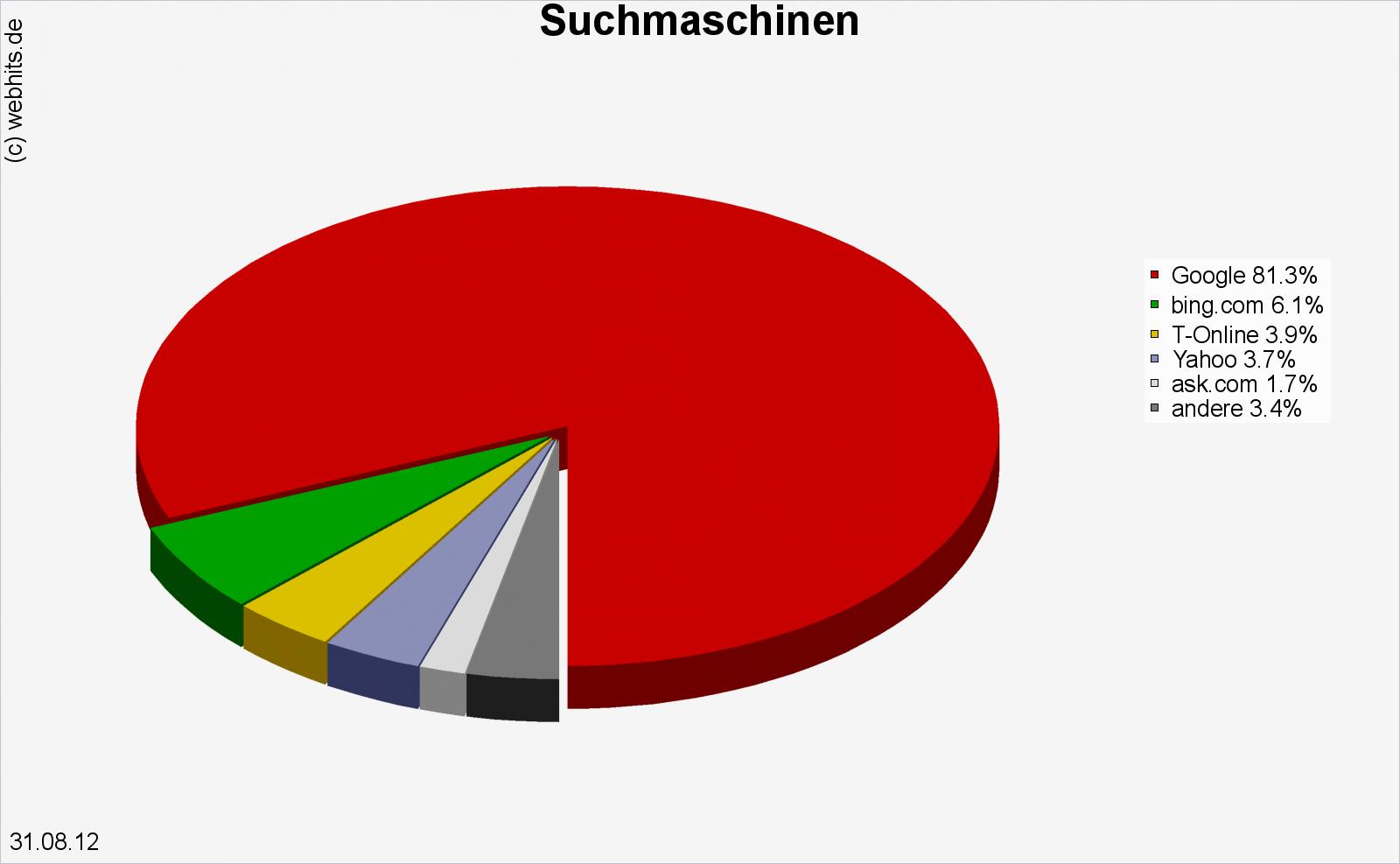 Marktanteile Suchmaschinen August 2012
